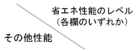 その他性能/省エネ性能のレベル(各欄のいずれか)
